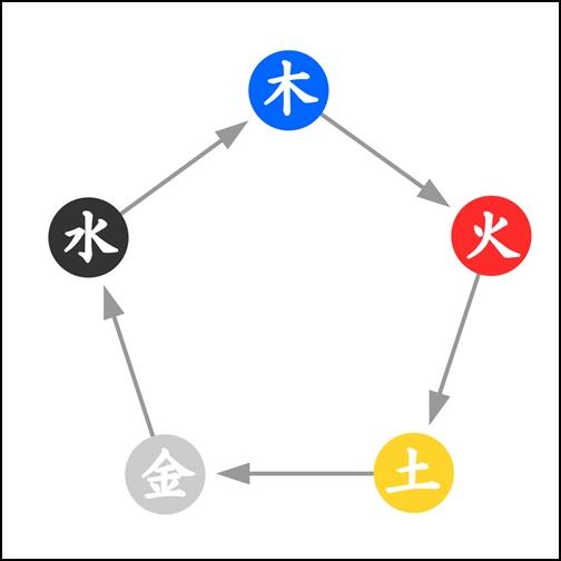 五行相関図の画像