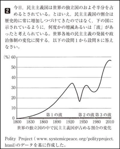 歴史のグラフ問題の画像