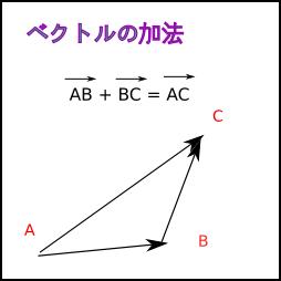 ベクトルの加法の画像