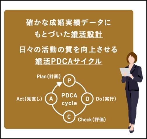 パートナーエージェントのpdcaサイクルの画像